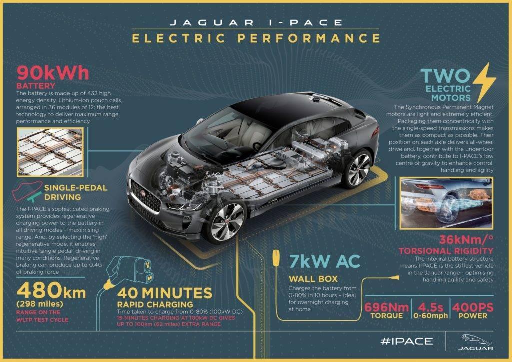 Jaguar eTrophy test Svezia