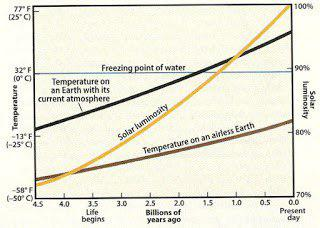 Il Paradosso del sole debole: un grafico per spiegarlo