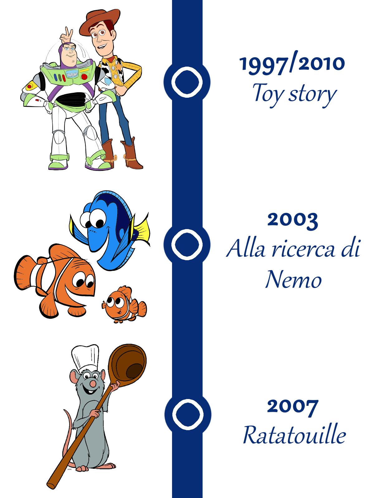 Timeline teoria Pixar.
