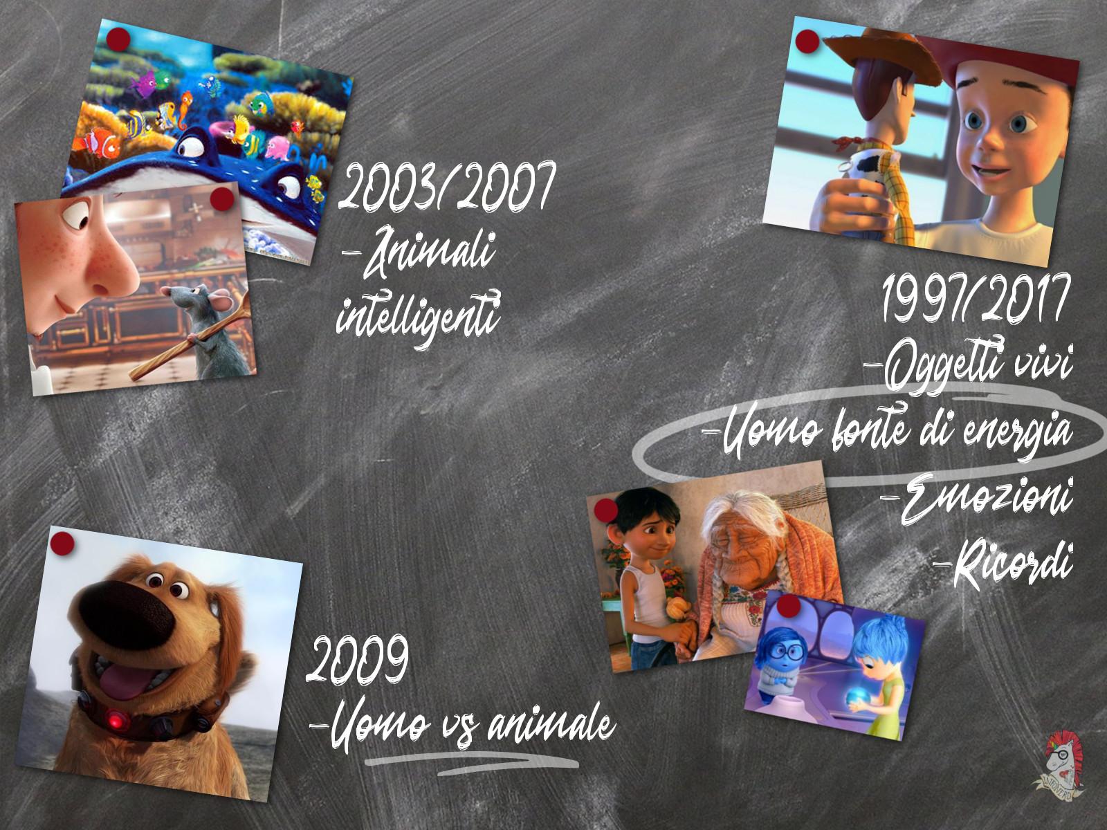 I successivi punti riassuntivi della teoria Pixar.