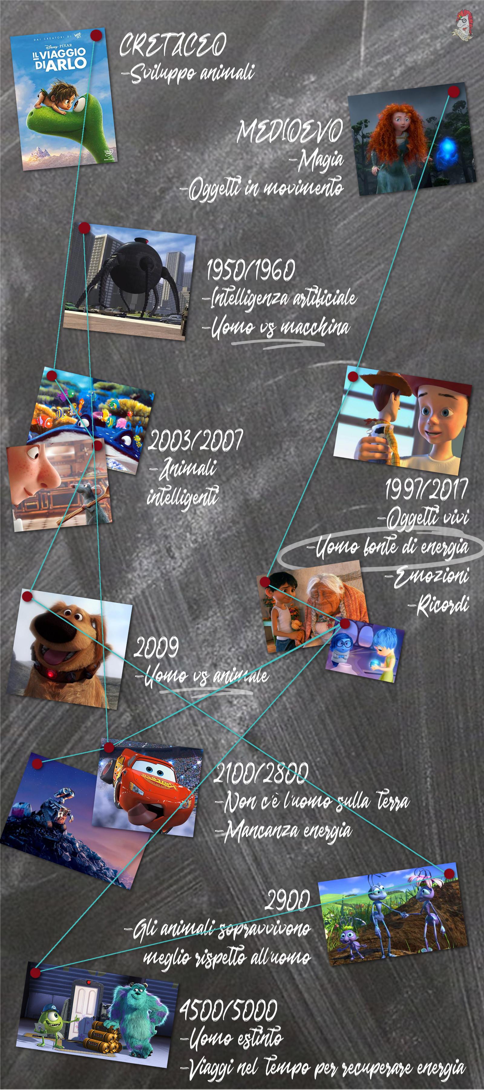 La teoria Pixar completa