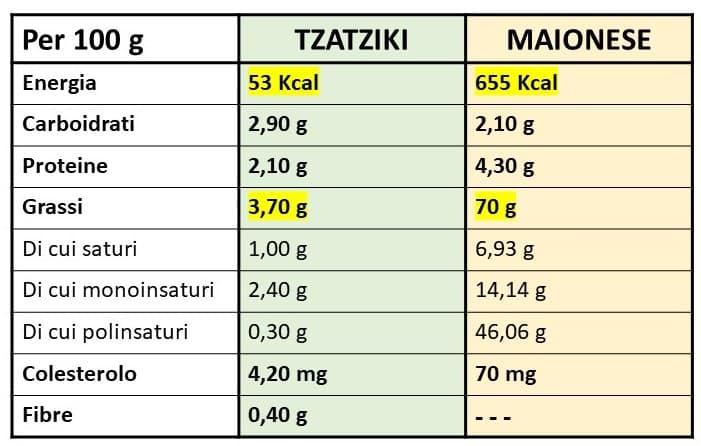 Valori nutrizionali della salsa tzatziki e della maionese a confronto