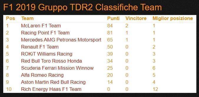 TDR2 GP d'Azerbaijan