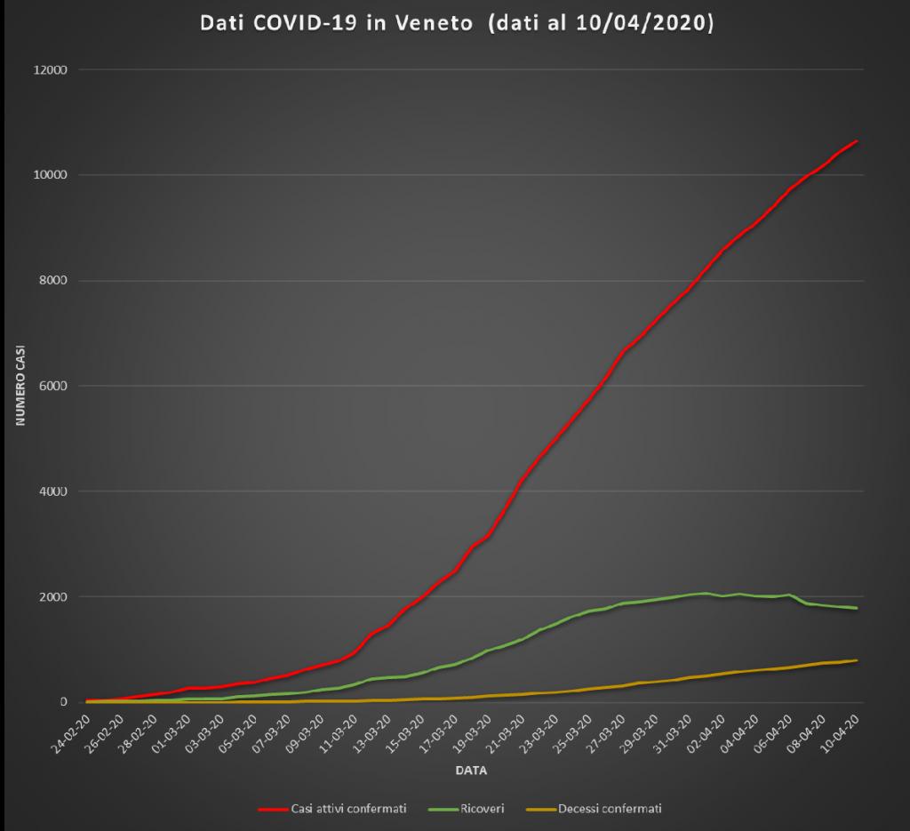 Dati Covid-19 in Veneto