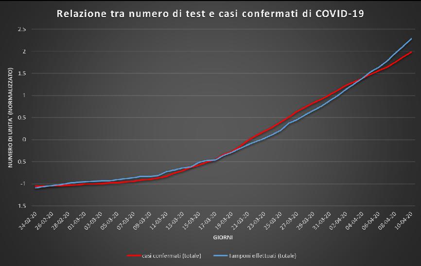 Casi di Covid-19 e tamponi