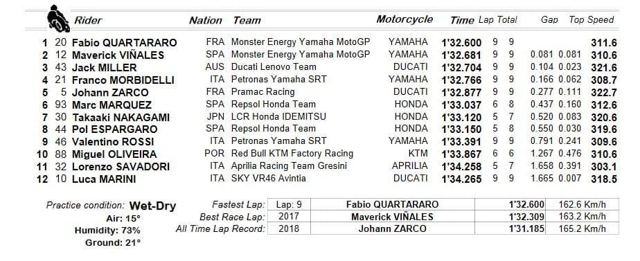 Motogp, Gp Francia 2021 a Le Mans: Quartararo in pole. La griglia di partenza